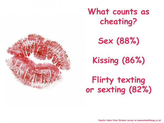 What counts as cheating